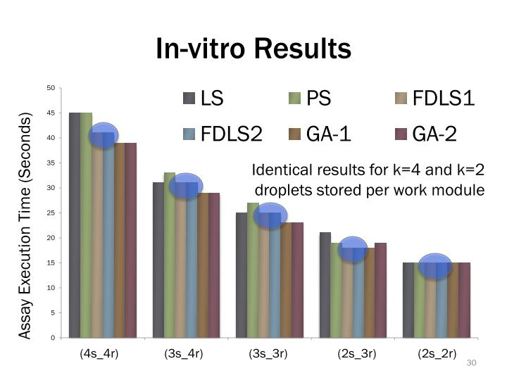 In-vitro Results