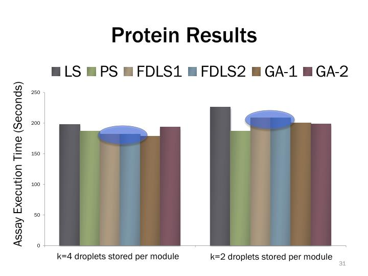 Protein Results