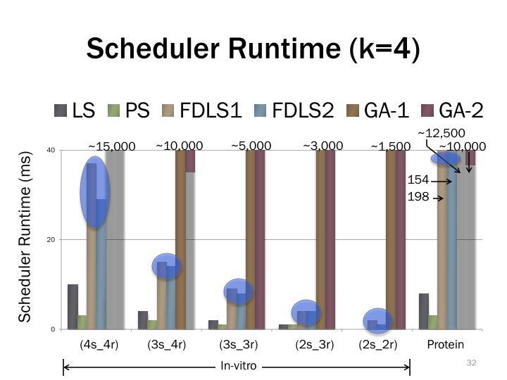 Scheduler Runtime (k=4)