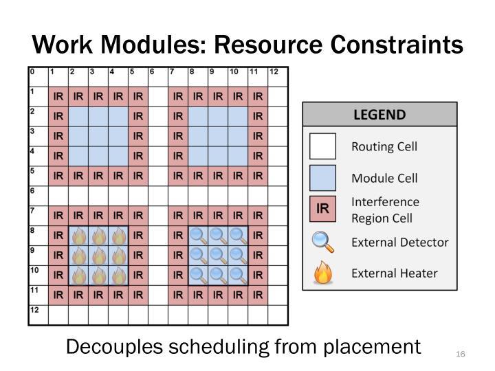 Work Modules: Resource Constraints
