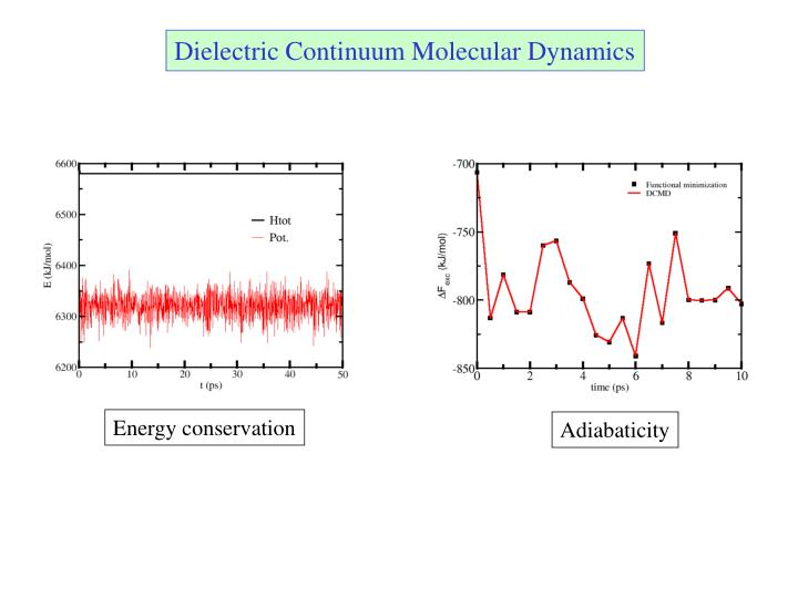 Dielectric Continuum Molecular Dynamics