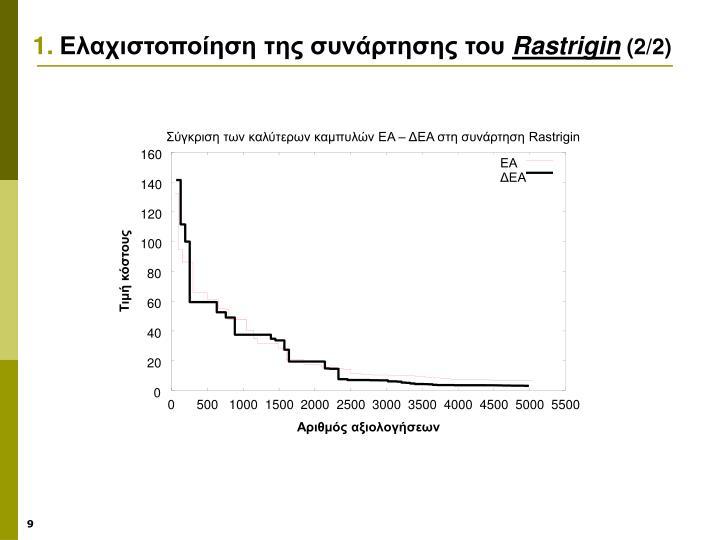 Σύγκριση των καλύτερων καμπυλών ΕΑ – ΔΕΑ στη συνάρτηση Rastrigin