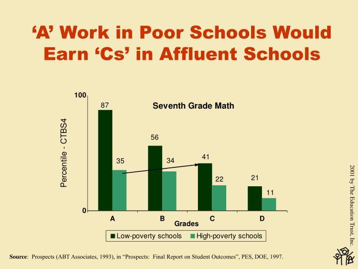 'A' Work in Poor Schools Would Earn 'Cs' in Affluent Schools