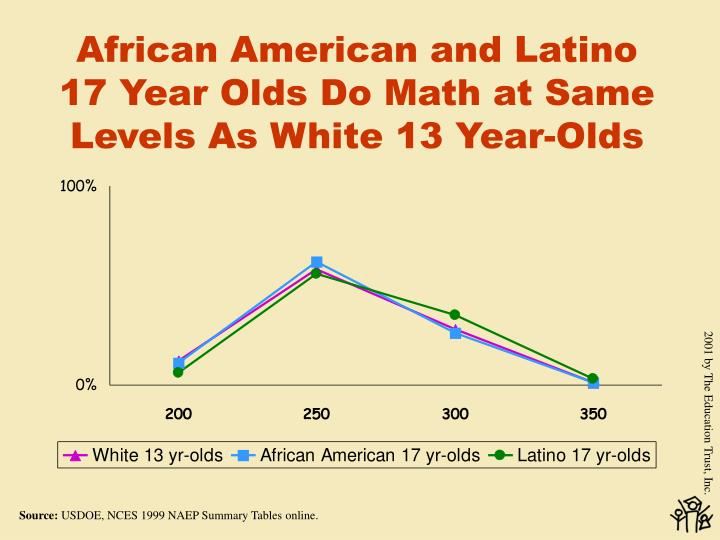 African American and Latino