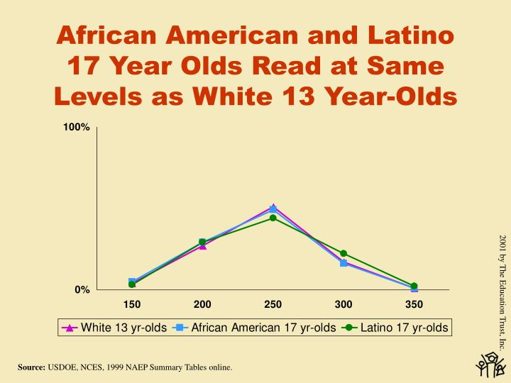 African American and Latino 17 Year Olds Read at Same Levels as White 13 Year-Olds