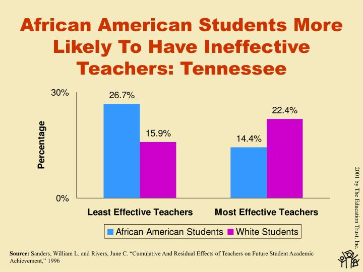 African American Students More Likely To Have Ineffective Teachers: Tennessee