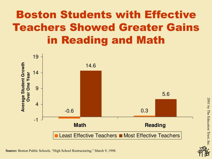 Boston Students with Effective Teachers Showed Greater Gains