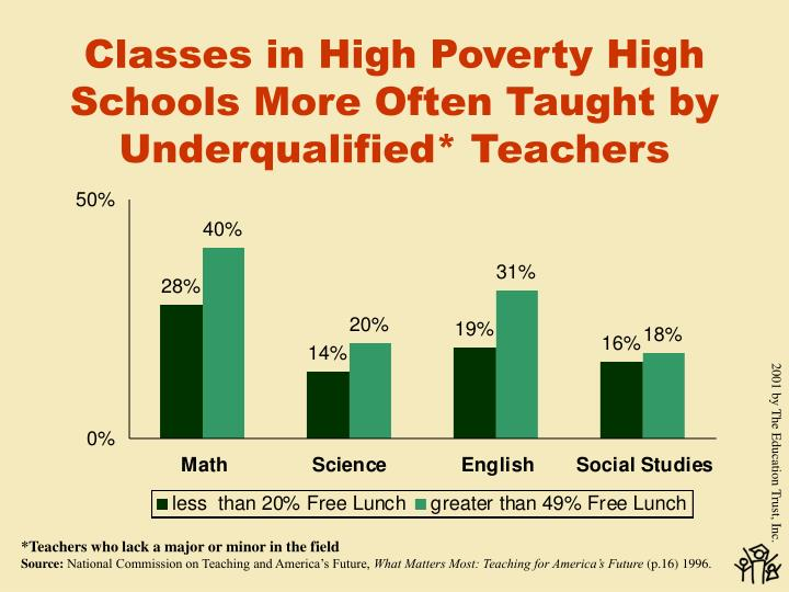 Classes in High Poverty High Schools More Often Taught by Underqualified* Teachers