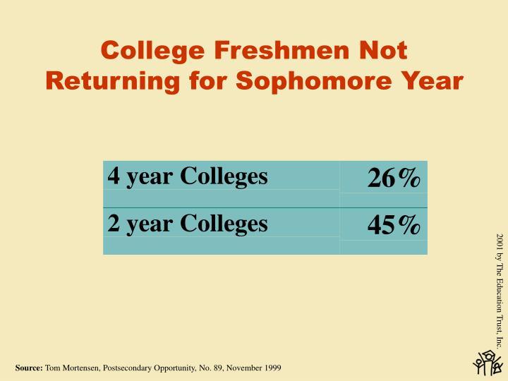 College Freshmen Not Returning for Sophomore Year
