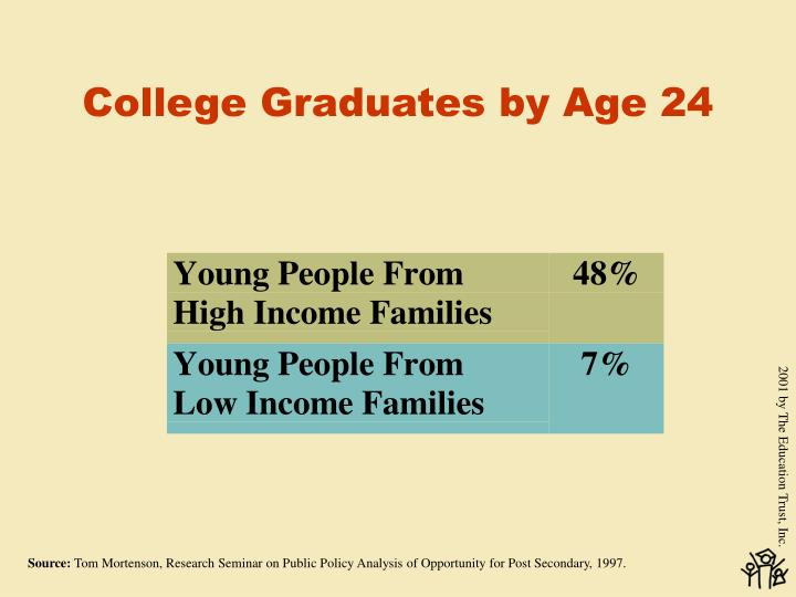 College Graduates by Age 24