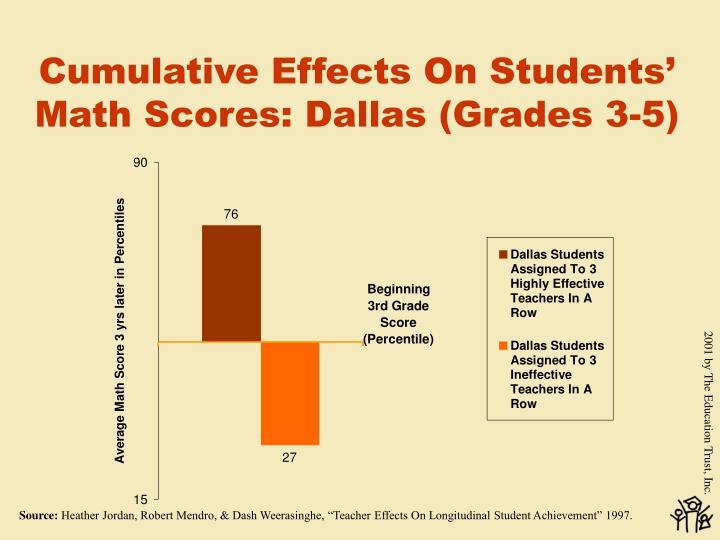 Cumulative Effects On Students' Math Scores: Dallas (Grades 3-5)