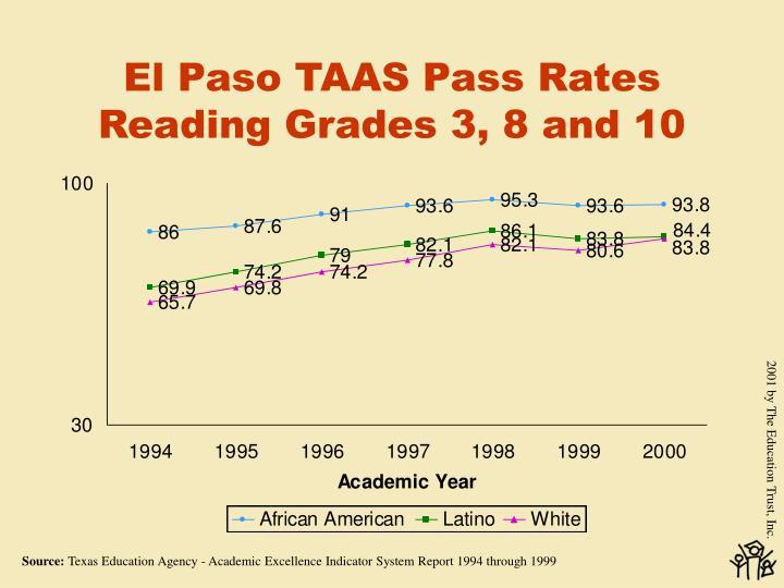 El Paso TAAS Pass Rates Reading Grades 3, 8 and 10
