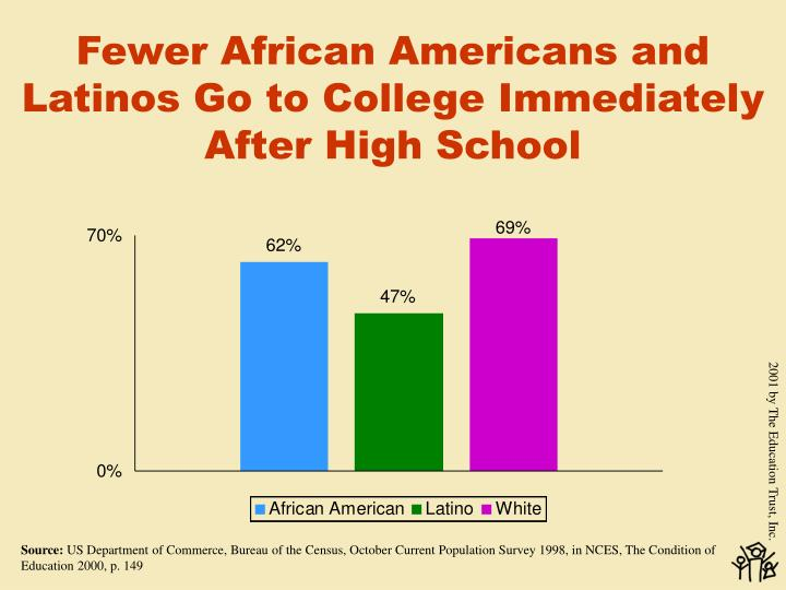 Fewer African Americans and Latinos Go to College Immediately