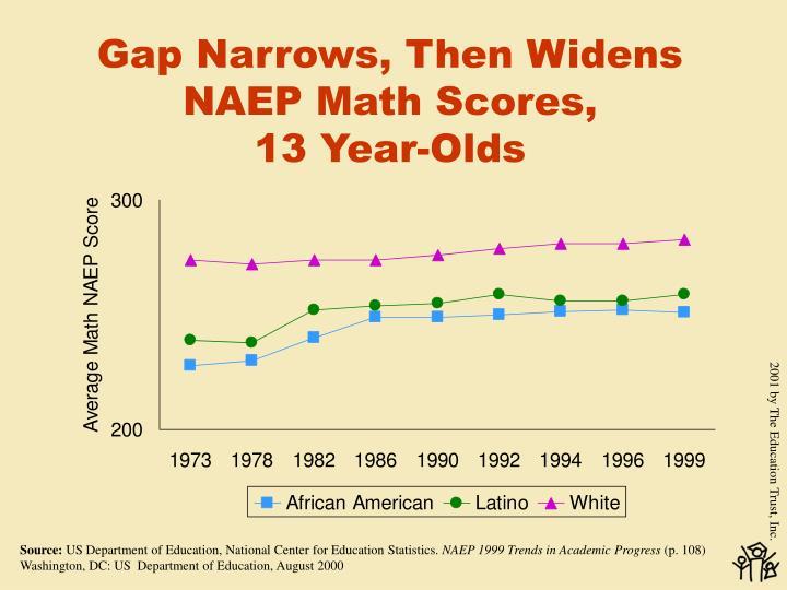 Gap Narrows, Then Widens NAEP Math Scores,