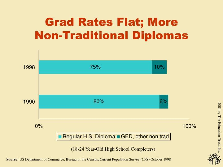 Grad rates flat more non traditional diplomas