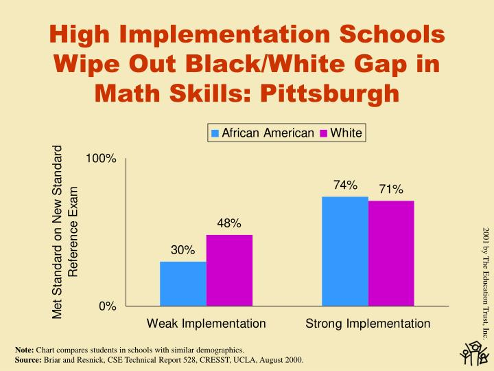 High Implementation Schools Wipe Out Black/White Gap in Math Skills: Pittsburgh