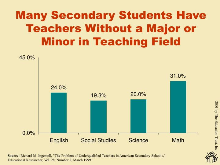 Many Secondary Students Have Teachers Without a Major or Minor in Teaching Field