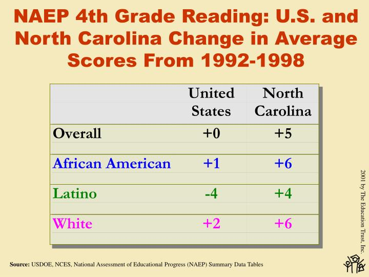 NAEP 4th Grade Reading: U.S. and North Carolina Change in Average Scores From 1992-1998