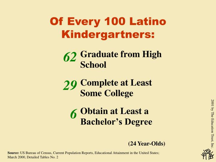 Of Every 100 Latino Kindergartners: