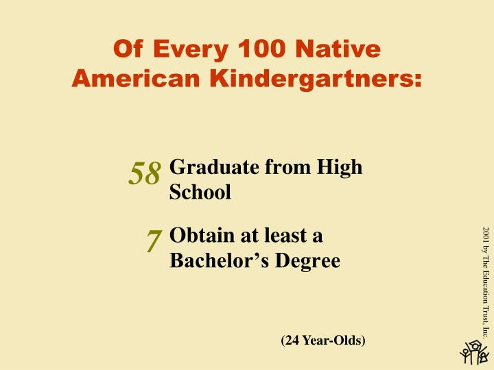 Of Every 100 Native