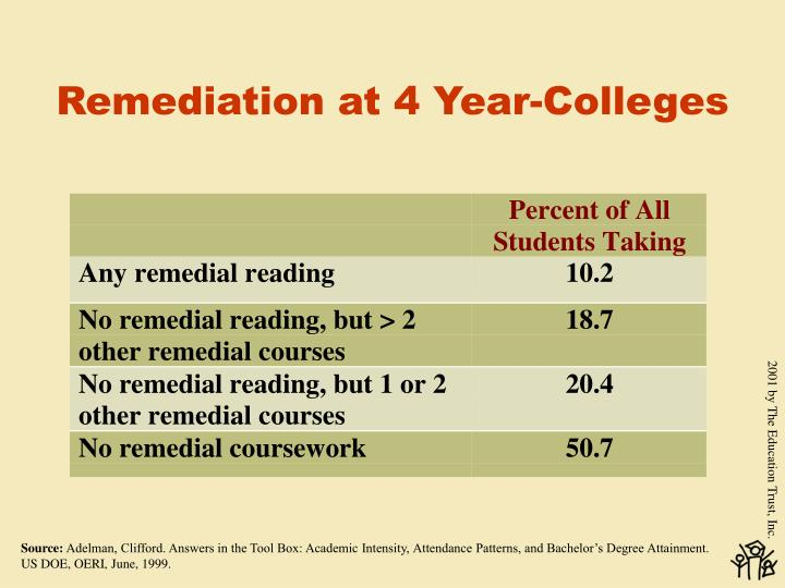 Remediation at 4 Year-Colleges