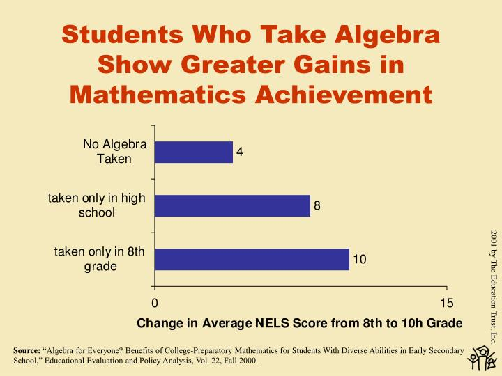 Students Who Take Algebra Show Greater Gains in Mathematics Achievement