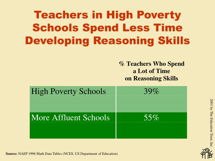 Teachers in High Poverty Schools Spend Less Time Developing Reasoning Skills