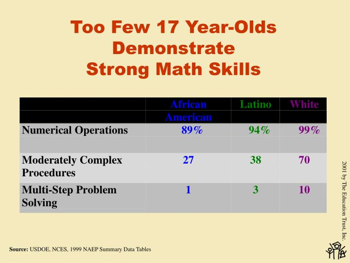 Too Few 17 Year-Olds Demonstrate