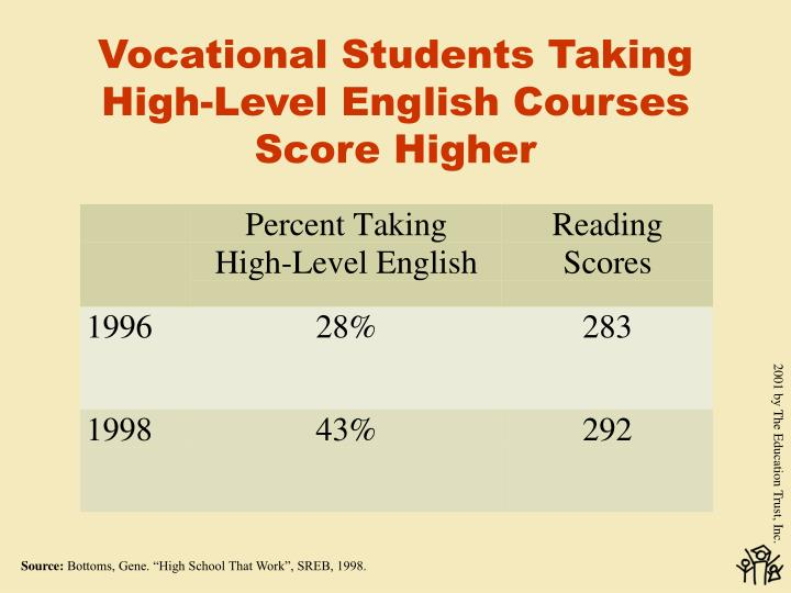 Vocational Students Taking High-Level English Courses Score Higher