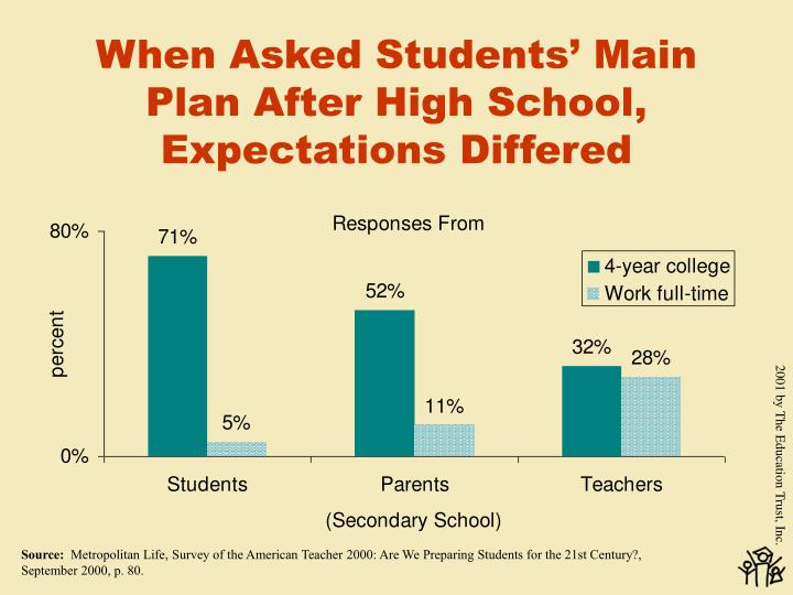 When Asked Students' Main Plan After High School, Expectations Differed