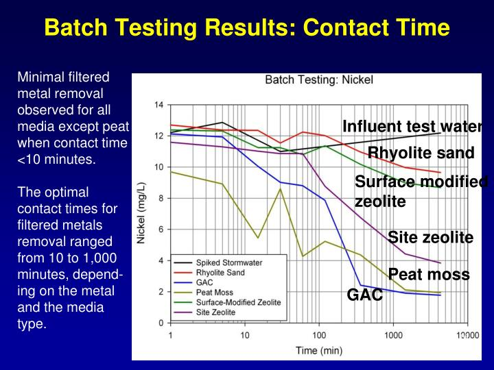 Batch Testing Results: Contact Time