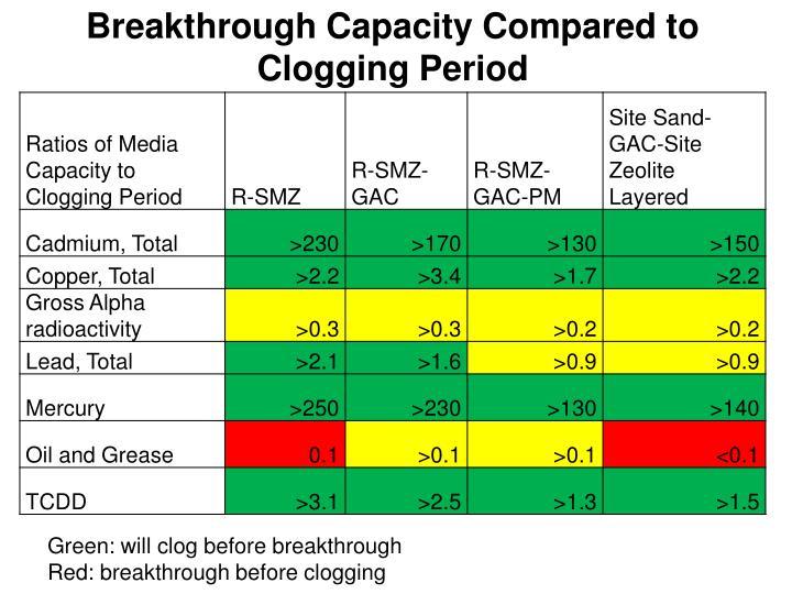 Breakthrough Capacity Compared to Clogging Period