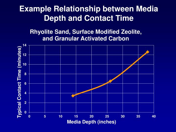 Example Relationship between Media Depth and Contact Time
