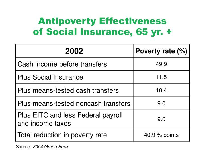 Antipoverty Effectiveness