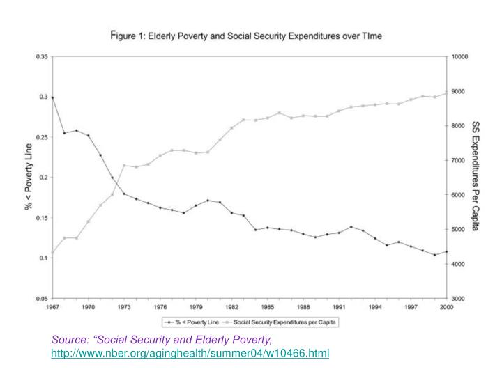 """Source: """"Social Security and Elderly Poverty,"""