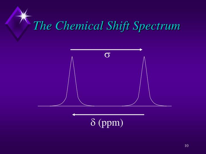 The Chemical Shift Spectrum