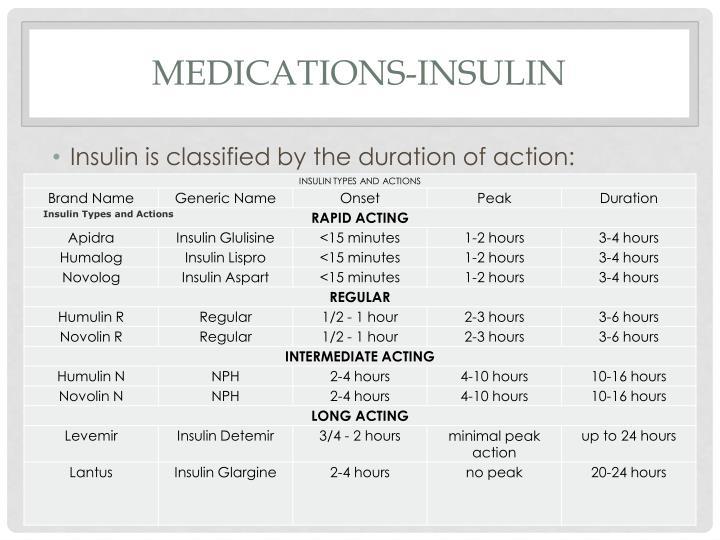 Medications-Insulin