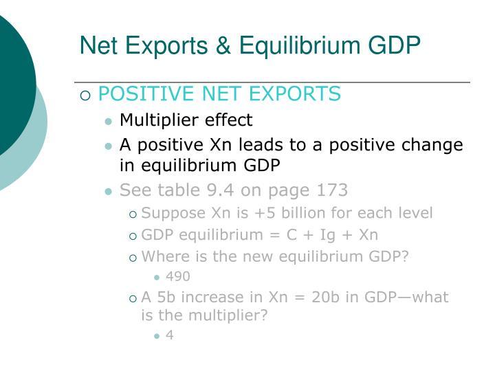 Net Exports & Equilibrium GDP