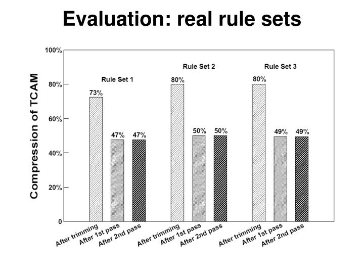 Evaluation: real rule sets