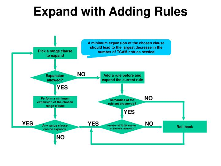 Expand with Adding Rules