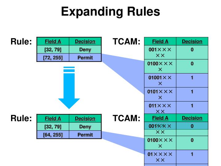 Expanding Rules
