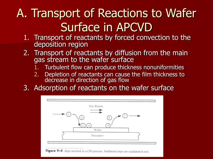 a transport of reactions to wafer surface in apcvd n.