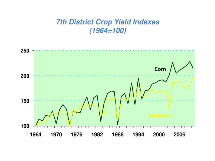 7th District Crop Yield Indexes