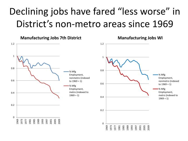 "Declining jobs have fared ""less worse"" in District's non-metro areas since 1969"