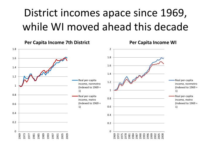District incomes apace since 1969, while WI moved ahead this decade