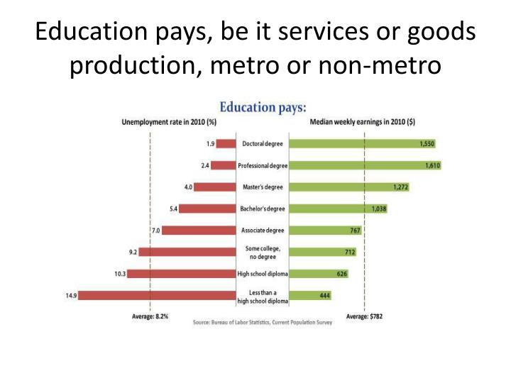 Education pays, be it services or goods production, metro or non-metro