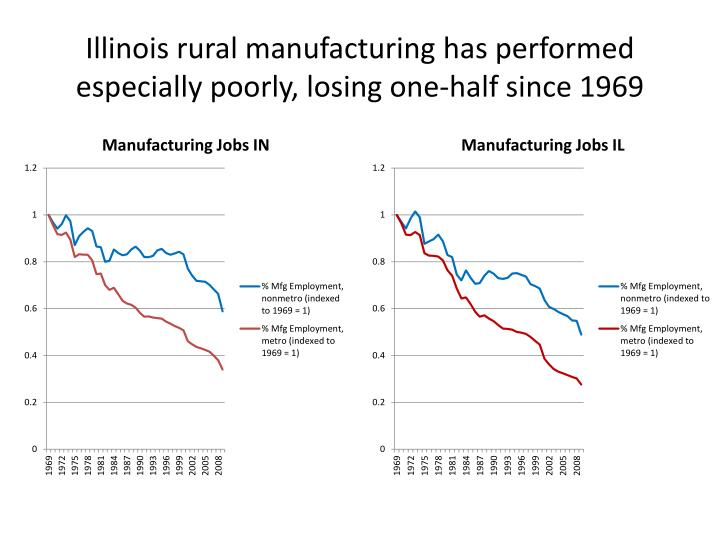 Illinois rural manufacturing has performed especially poorly, losing one-half since 1969