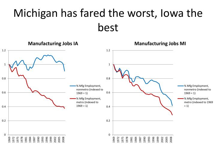 Michigan has fared the worst, Iowa the best