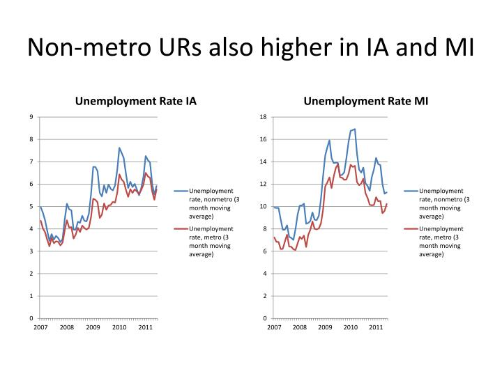 Non-metro URs also higher in IA and MI