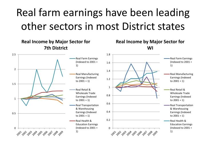 Real farm earnings have been leading other sectors in most District states